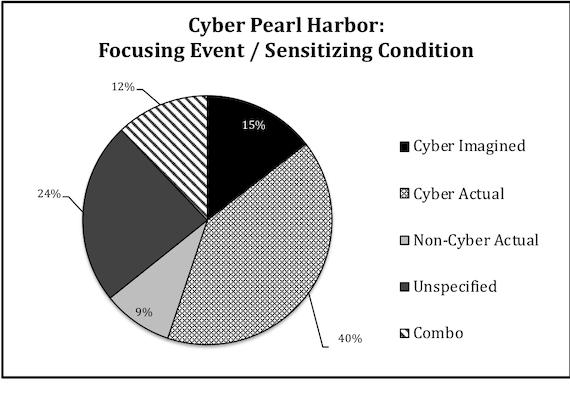 Cyber Pearl Harbor: Focusing event/sensitizing condition